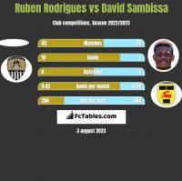 Ruben Rodrigues vs David Sambissa h2h player stats