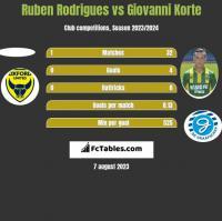 Ruben Rodrigues vs Giovanni Korte h2h player stats