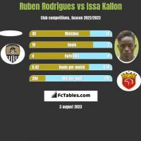 Ruben Rodrigues vs Issa Kallon h2h player stats