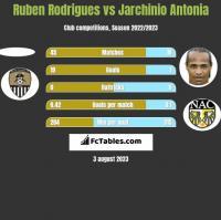 Ruben Rodrigues vs Jarchinio Antonia h2h player stats