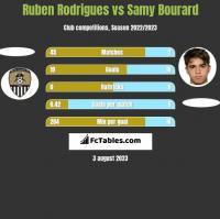 Ruben Rodrigues vs Samy Bourard h2h player stats