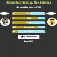 Ruben Rodrigues vs Alex Bangura h2h player stats