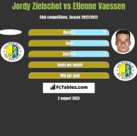 Jordy Zielschot vs Etienne Vaessen h2h player stats