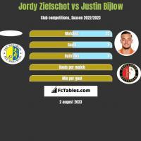 Jordy Zielschot vs Justin Bijlow h2h player stats