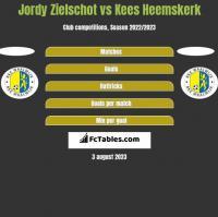 Jordy Zielschot vs Kees Heemskerk h2h player stats