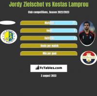 Jordy Zielschot vs Kostas Lamprou h2h player stats