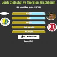 Jordy Zielschot vs Thorsten Kirschbaum h2h player stats