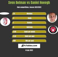 Sven Botman vs Daniel Hoeegh h2h player stats