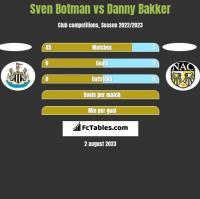 Sven Botman vs Danny Bakker h2h player stats