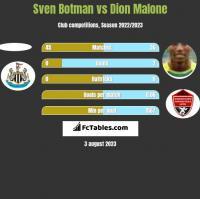 Sven Botman vs Dion Malone h2h player stats