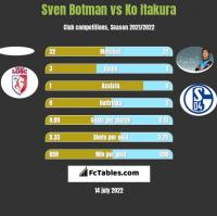Sven Botman vs Ko Itakura h2h player stats