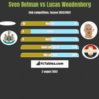 Sven Botman vs Lucas Woudenberg h2h player stats