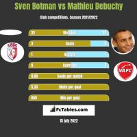 Sven Botman vs Mathieu Debuchy h2h player stats