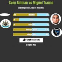Sven Botman vs Miguel Trauco h2h player stats