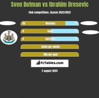 Sven Botman vs Ibrahim Dresevic h2h player stats