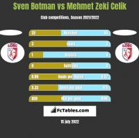 Sven Botman vs Mehmet Zeki Celik h2h player stats