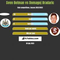 Sven Botman vs Domagoj Bradaric h2h player stats