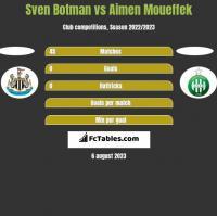 Sven Botman vs Aimen Moueffek h2h player stats