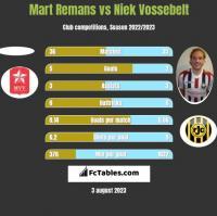 Mart Remans vs Niek Vossebelt h2h player stats