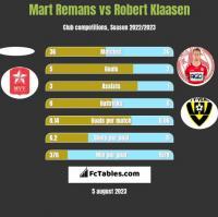 Mart Remans vs Robert Klaasen h2h player stats