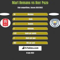 Mart Remans vs Iker Pozo h2h player stats
