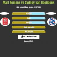 Mart Remans vs Sydney van Hooijdonk h2h player stats