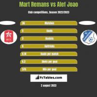 Mart Remans vs Alef Joao h2h player stats