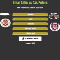 Amar Catic vs Cas Peters h2h player stats