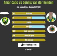 Amar Catic vs Dennis van der Heijden h2h player stats