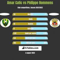 Amar Catic vs Philippe Rommens h2h player stats