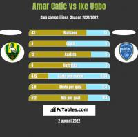 Amar Catic vs Ike Ugbo h2h player stats