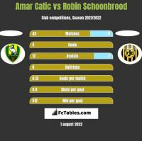 Amar Catic vs Robin Schoonbrood h2h player stats