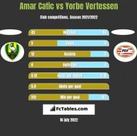 Amar Catic vs Yorbe Vertessen h2h player stats