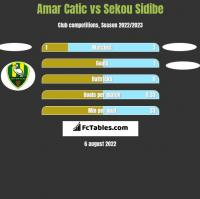 Amar Catic vs Sekou Sidibe h2h player stats
