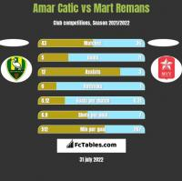 Amar Catic vs Mart Remans h2h player stats