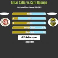 Amar Catic vs Cyril Ngonge h2h player stats