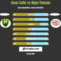 Amar Catic vs Nigel Thomas h2h player stats