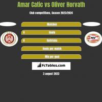Amar Catic vs Oliver Horvath h2h player stats