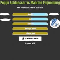Pepijn Schloesser vs Maarten Peijnenburg h2h player stats