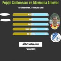 Pepijn Schloesser vs Mawouna Amevor h2h player stats
