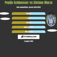 Pepijn Schloesser vs Stefano Marzo h2h player stats