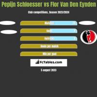 Pepijn Schloesser vs Flor Van Den Eynden h2h player stats