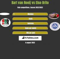 Bart van Rooij vs Elso Brito h2h player stats