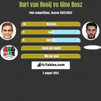 Bart van Rooij vs Gino Bosz h2h player stats