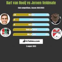 Bart van Rooij vs Jeroen Veldmate h2h player stats