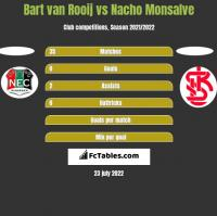 Bart van Rooij vs Nacho Monsalve h2h player stats