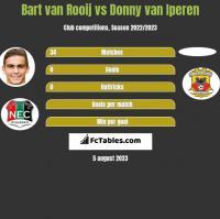 Bart van Rooij vs Donny van Iperen h2h player stats