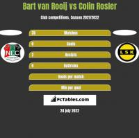 Bart van Rooij vs Colin Rosler h2h player stats