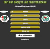Bart van Rooij vs Jan Paul van Hecke h2h player stats