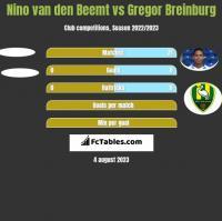 Nino van den Beemt vs Gregor Breinburg h2h player stats